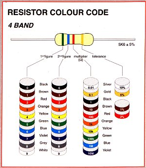 47 Ohm Resistor Color on basic electronics ponents